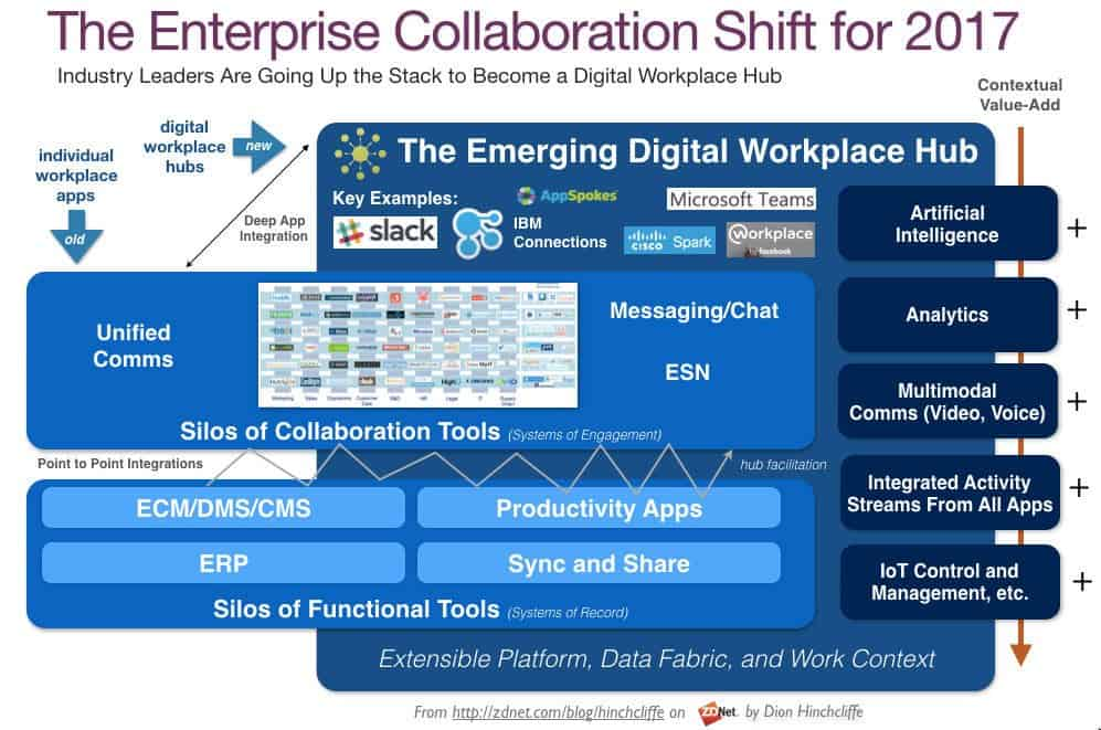 enterprise-collaboration